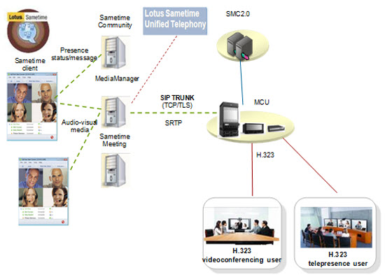 Lotus Sametime Unified Telephone