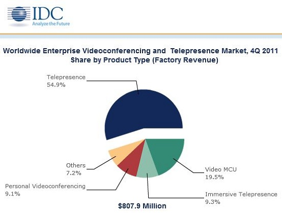 q 2 what is the distinction between videoconferencing and telepresence